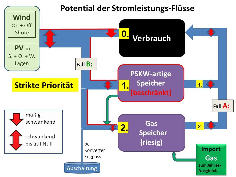 Verbrauch PV in S. + O. + W. Lagen Wind On + Off Shore PSKW-artige Speicher [beschränkt] 0. 1. Gas Speicher (riesig) 2. Abschaltung Potential der Stro