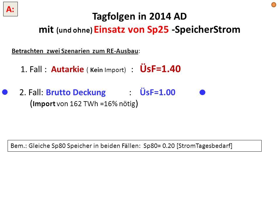 Tagfolgen in 2014 AD mit (und ohne) Einsatz von Sp25 -SpeicherStrom 1. Fall : Autarkie ( Kein Import) : ÜsF=1.40 2. Fall: Brutto Deckung : ÜsF=1.00 (