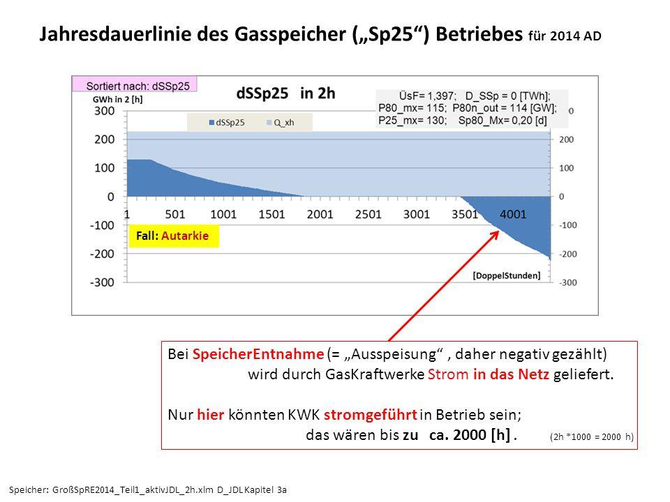 """Jahresdauerlinie des Gasspeicher (""""Sp25"""") Betriebes für 2014 AD Bei SpeicherEntnahme (= """"Ausspeisung"""", daher negativ gezählt) wird durch GasKraftwerke"""