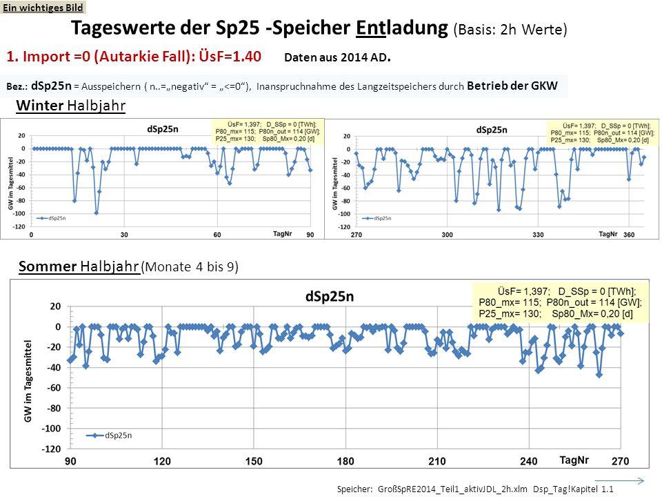 1. Import =0 (Autarkie Fall): ÜsF=1.40 Daten aus 2014 AD. Winter Halbjahr Sommer Halbjahr (Monate 4 bis 9) Tageswerte der Sp25 -Speicher Entladung (Ba