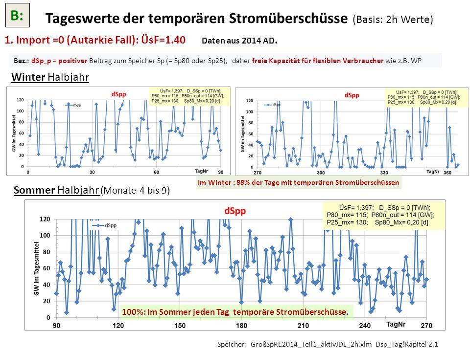 1. Import =0 (Autarkie Fall): ÜsF=1.40 Daten aus 2014 AD. Winter Halbjahr Sommer Halbjahr (Monate 4 bis 9) Tageswerte der temporären Stromüberschüsse