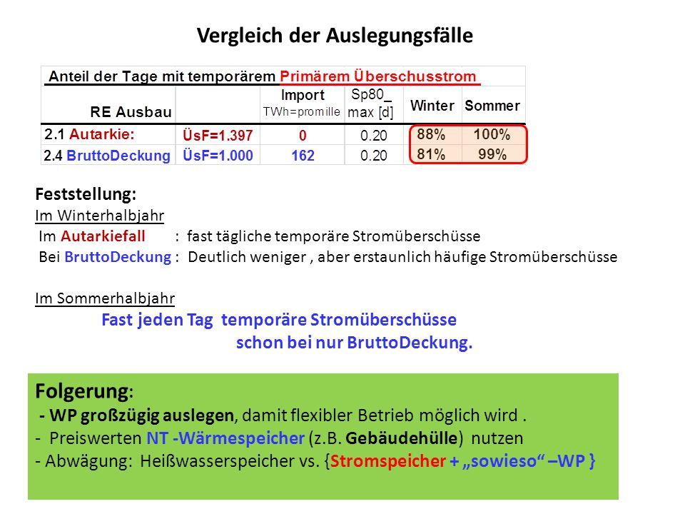 Feststellung: Im Winterhalbjahr Im Autarkiefall : fast tägliche temporäre Stromüberschüsse Bei BruttoDeckung : Deutlich weniger, aber erstaunlich häuf