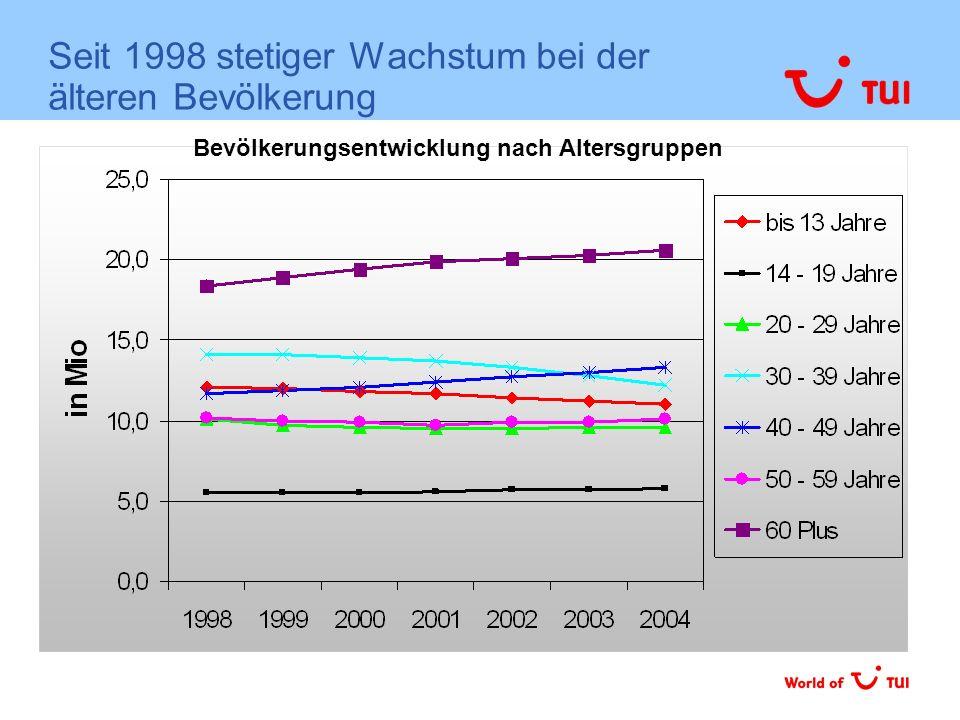 Seit 1998 stetiger Wachstum bei der älteren Bevölkerung Bevölkerungsentwicklung nach Altersgruppen