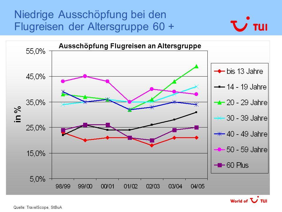 Niedrige Ausschöpfung bei den Flugreisen der Altersgruppe 60 + Ausschöpfung Flugreisen an Altersgruppe Quelle: TravelScope, StBuA
