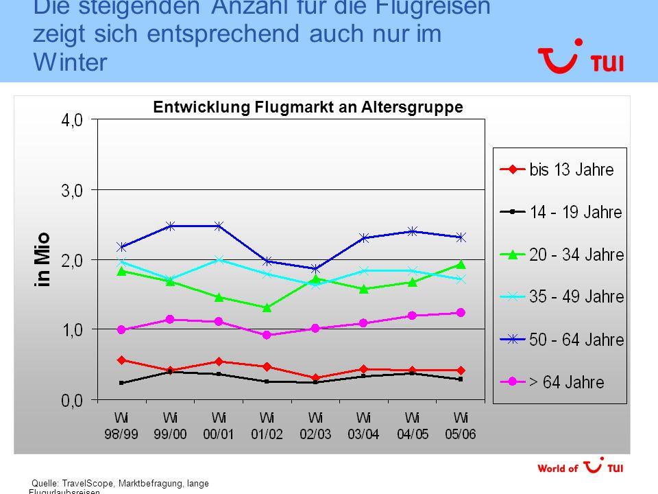 Die steigenden Anzahl für die Flugreisen zeigt sich entsprechend auch nur im Winter Entwicklung Flugmarkt an Altersgruppe Quelle: TravelScope, Marktbe