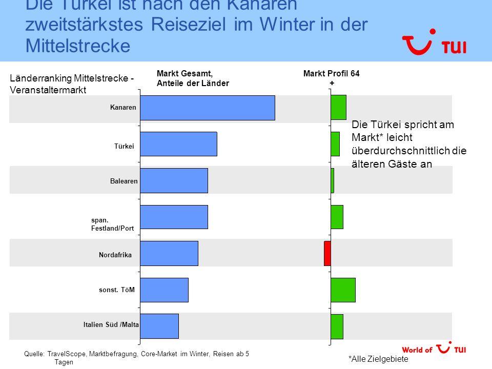Die Türkei ist nach den Kanaren zweitstärkstes Reiseziel im Winter in der Mittelstrecke Türkei Balearen Kanaren Italien Süd /Malta Markt Gesamt, Antei