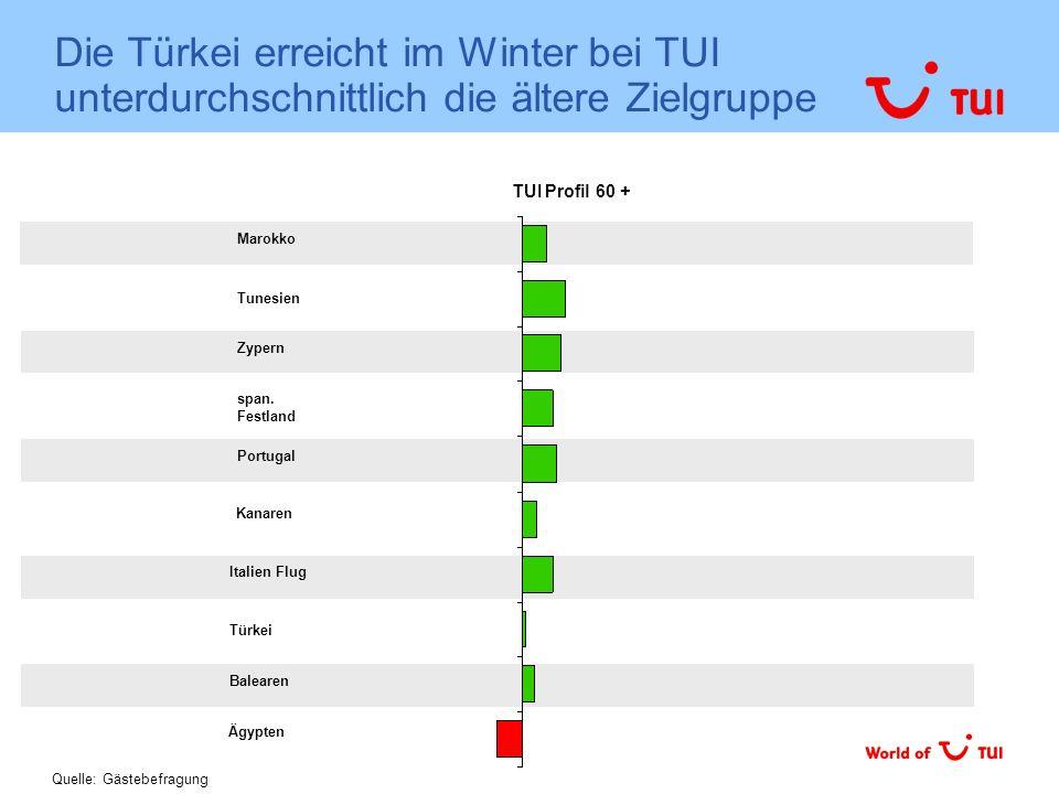 Die Türkei erreicht im Winter bei TUI unterdurchschnittlich die ältere Zielgruppe Tunesien Balearen Marokko Italien Flug TUI Profil 60 + Quelle: Gäste