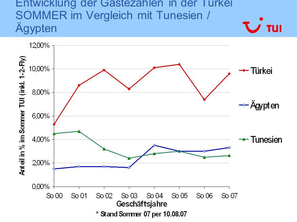Entwicklung der Gästezahlen in der Türkei SOMMER im Vergleich mit Tunesien / Ägypten