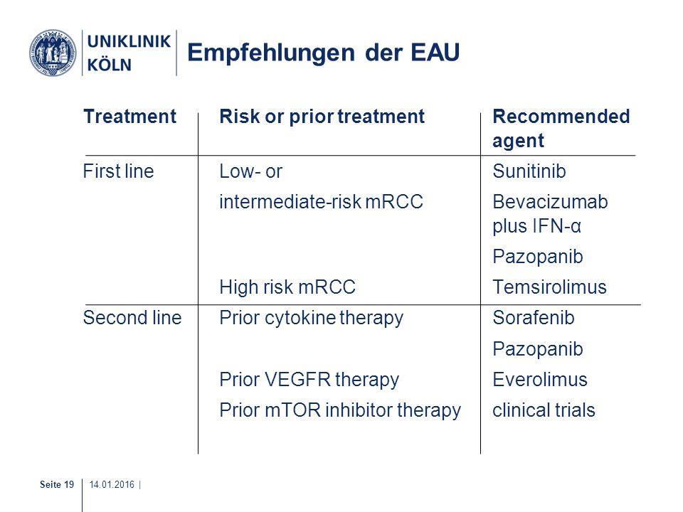 Seite 19 14.01.2016 | 18-20 Empfehlungen der EAU TreatmentRisk or prior treatmentRecommended agent First lineLow- or Sunitinib intermediate-risk mRCCB