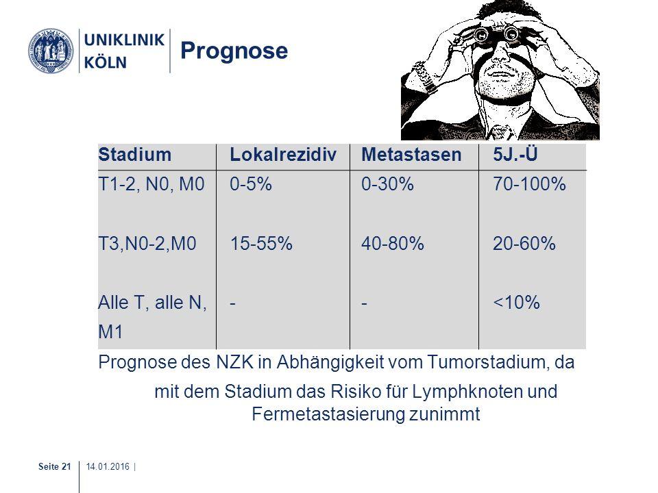 Seite 21 14.01.2016 | 18-20 Prognose StadiumLokalrezidivMetastasen5J.-Ü T1-2, N0, M00-5%0-30%70-100% T3,N0-2,M015-55%40-80%20-60% Alle T, alle N, --<1