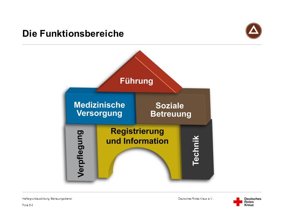 Deutsches Rotes Kreuz e.V. Helfergrundausbildung Betreuungsdienst Die Funktionsbereiche Folie 5-3