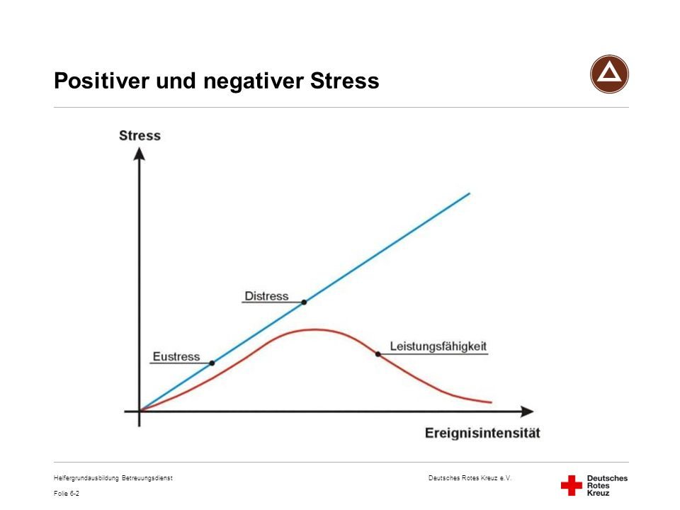 Deutsches Rotes Kreuz e.V. Helfergrundausbildung Betreuungsdienst Positiver und negativer Stress Folie 6-2