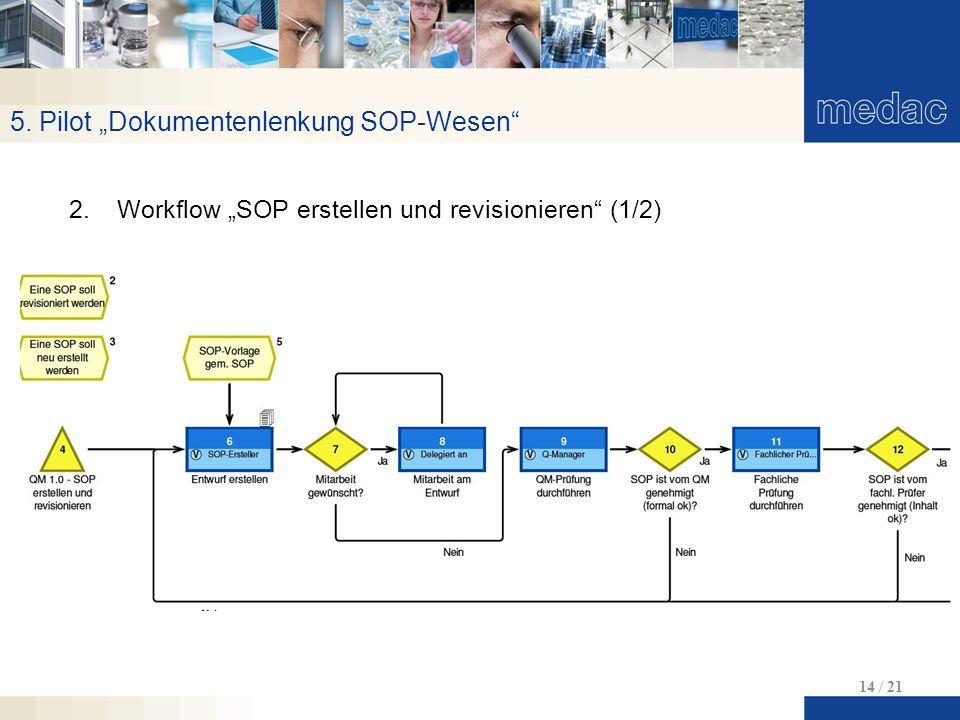 """5. Pilot """"Dokumentenlenkung SOP-Wesen 14 / 21 2.Workflow """"SOP erstellen und revisionieren (1/2)"""
