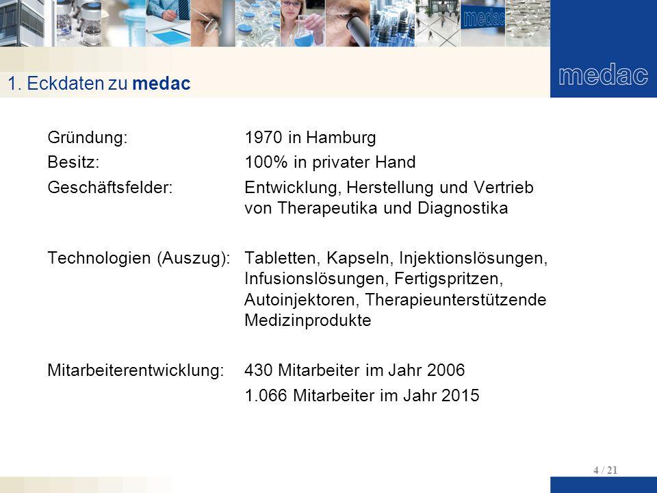 1. Eckdaten zu medac 4 / 21 Gründung:1970 in Hamburg Besitz:100% in privater Hand Geschäftsfelder:Entwicklung, Herstellung und Vertrieb von Therapeuti
