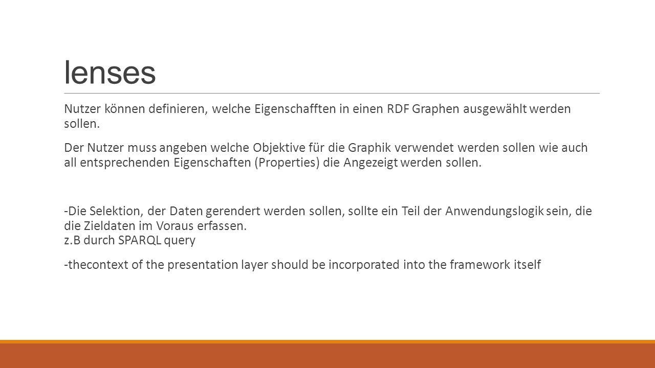 lenses Nutzer können definieren, welche Eigenschafften in einen RDF Graphen ausgewählt werden sollen. Der Nutzer muss angeben welche Objektive für die