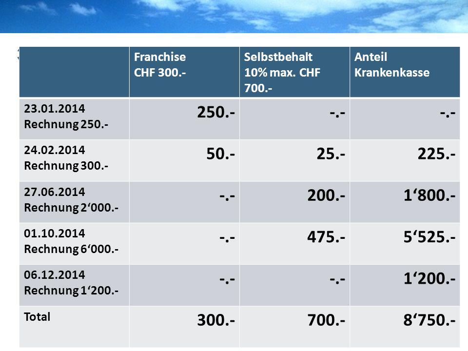 W&G WGR VersicherungenBZWUPascal Kopp 3.2 Franchise vs. Selbstbehalt Franchise CHF 300.- Selbstbehalt 10% max. CHF 700.- Anteil Krankenkasse 23.01.201