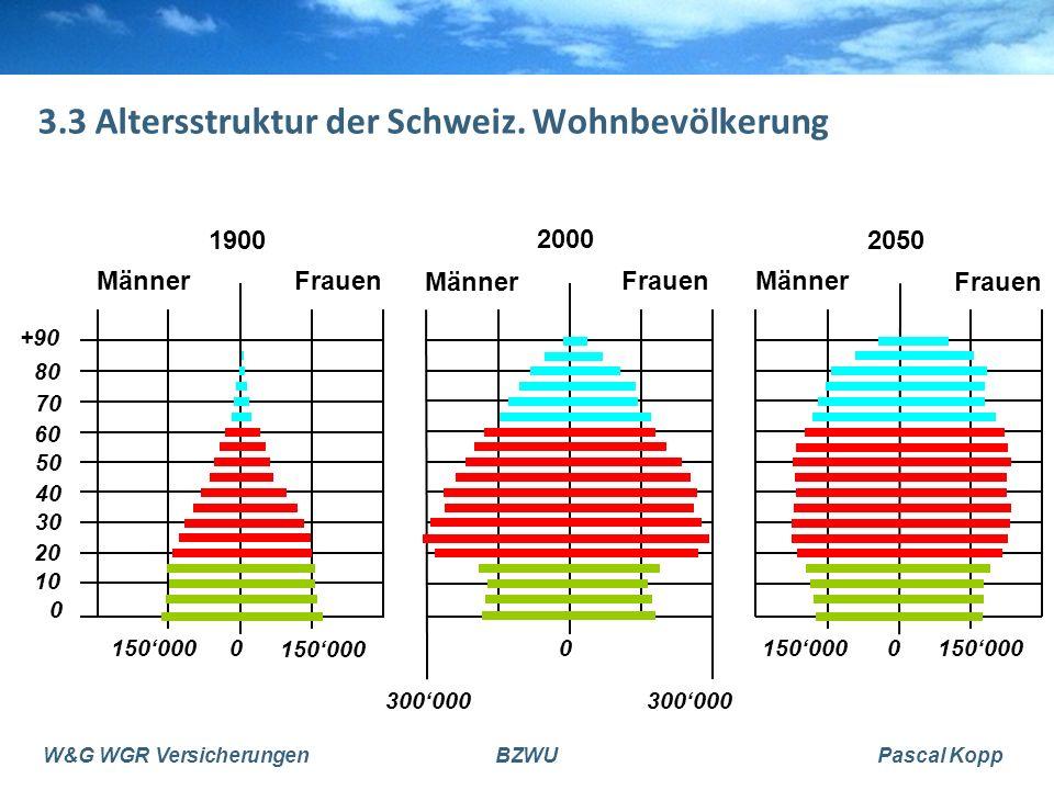 W&G WGR VersicherungenBZWUPascal Kopp 3.3 Altersstruktur der Schweiz. Wohnbevölkerung Frauen Männer 2050 0150'000 MännerFrauen 1900 0 10 20 30 40 50 6