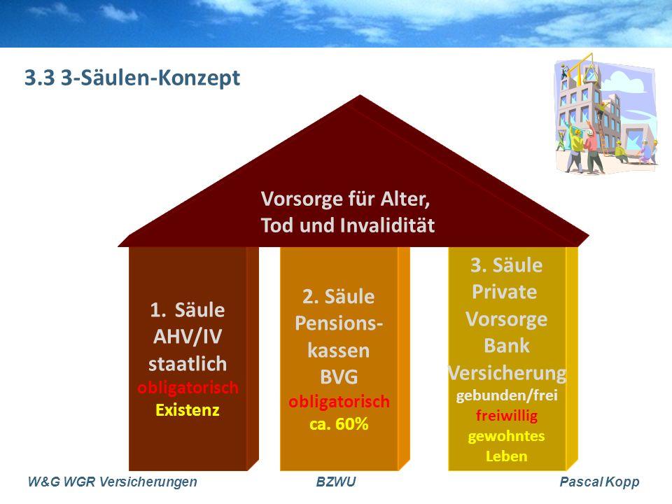 W&G WGR VersicherungenBZWUPascal Kopp 3.3 3-Säulen-Konzept 1.Säule AHV/IV staatlich obligatorisch Existenz 2. Säule Pensions- kassen BVG obligatorisch