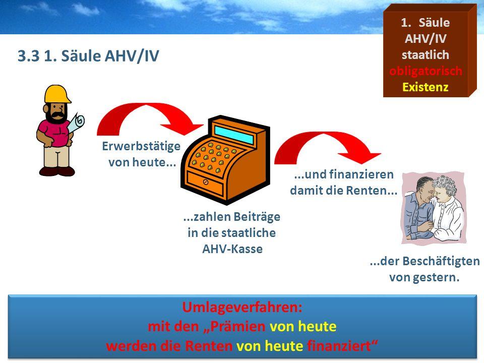 W&G WGR VersicherungenBZWUPascal Kopp 3.3 1. Säule AHV/IV 1.Säule AHV/IV staatlich obligatorisch Existenz Erwerbstätige von heute......und finanzieren