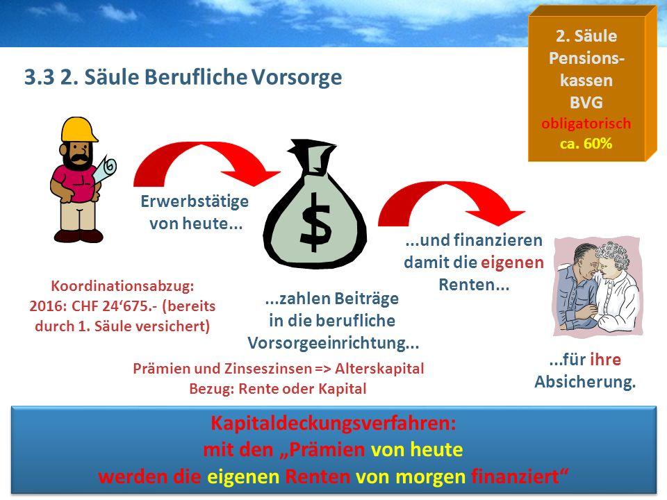 W&G WGR VersicherungenBZWUPascal Kopp 3.3 2. Säule Berufliche Vorsorge Erwerbstätige von heute......und finanzieren damit die eigenen Renten... Kapita
