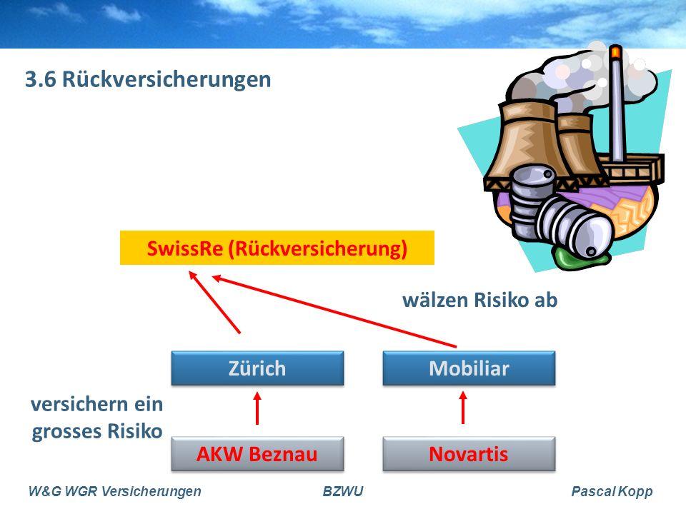 W&G WGR VersicherungenBZWUPascal Kopp 3.6 Rückversicherungen AKW Beznau Novartis Zürich Mobiliar SwissRe (Rückversicherung) versichern ein grosses Risiko wälzen Risiko ab