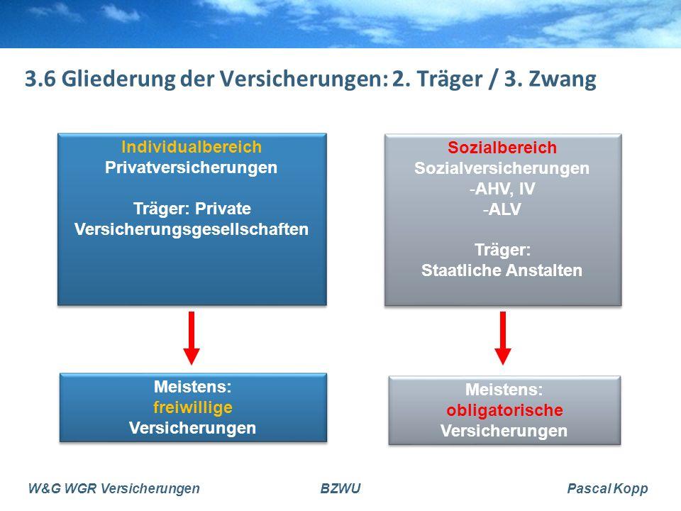 W&G WGR VersicherungenBZWUPascal Kopp 3.6 Gliederung der Versicherungen: 2. Träger / 3. Zwang Individualbereich Privatversicherungen Träger: Private V