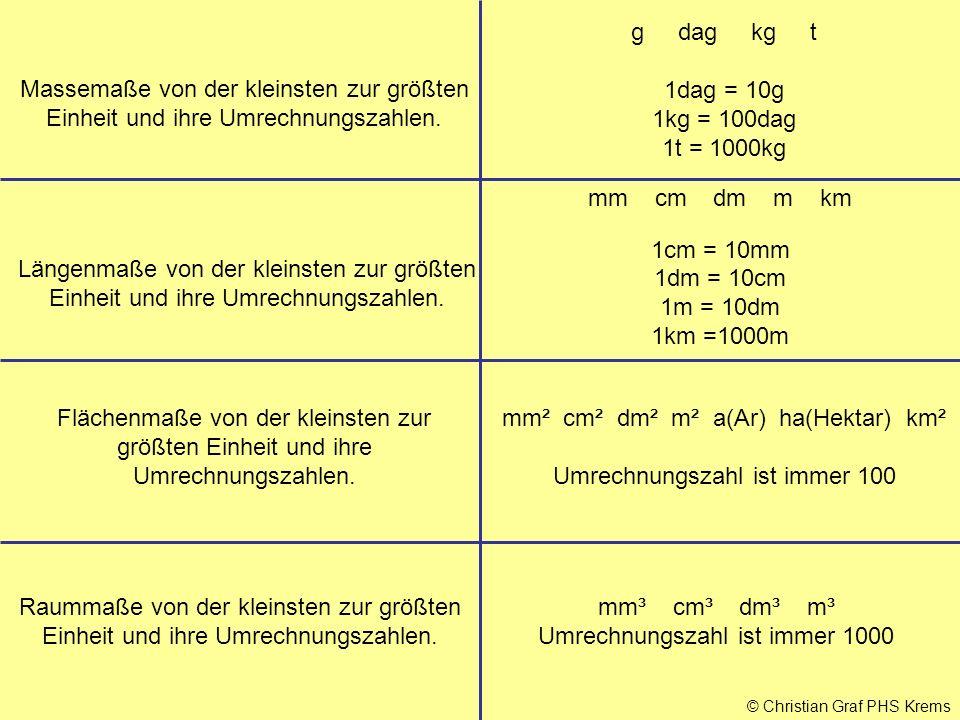 © Christian Graf PHS Krems Massemaße von der kleinsten zur größten Einheit und ihre Umrechnungszahlen. g dag kg t 1dag = 10g 1kg = 100dag 1t = 1000kg