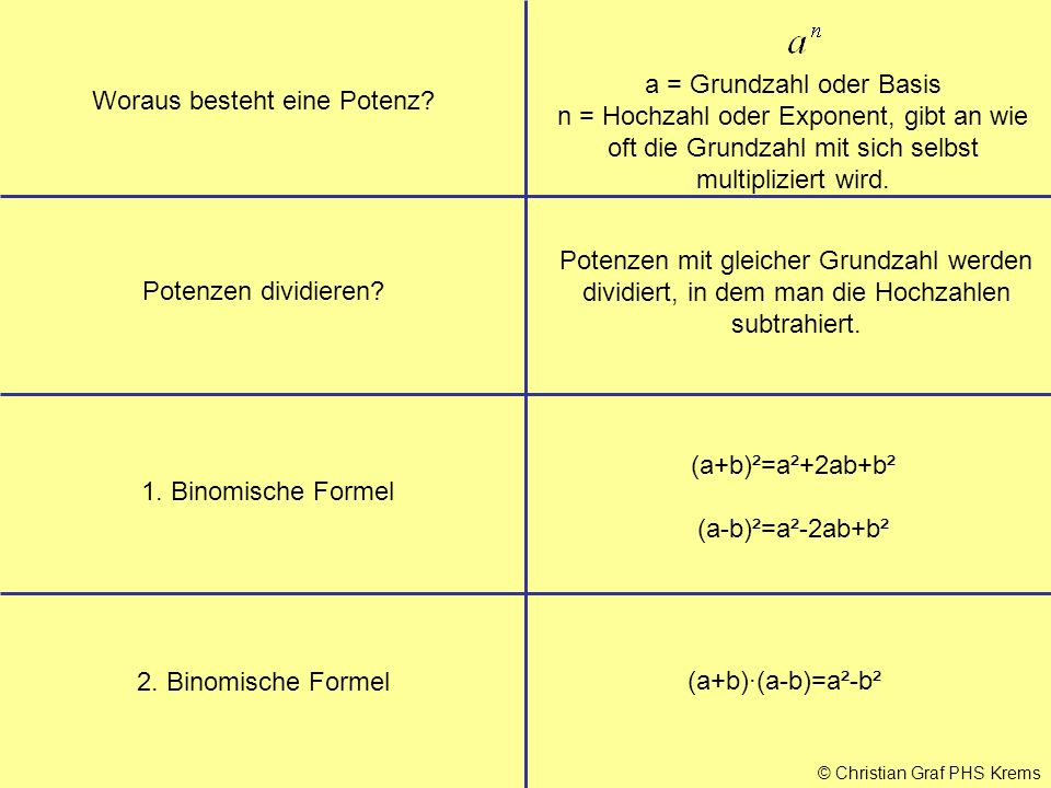 © Christian Graf PHS Krems Woraus besteht eine Potenz? Potenzen dividieren? Potenzen mit gleicher Grundzahl werden dividiert, in dem man die Hochzahle