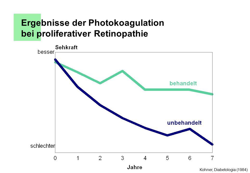 Ergebnisse der Photokoagulation bei proliferativer Retinopathie Kohner, Diabetologia (1984)