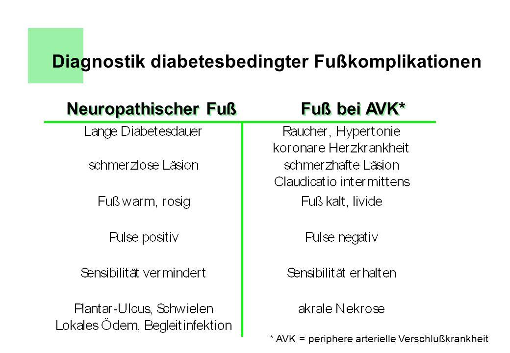 Neuropathischer Fuß Fuß bei AVK* * AVK = periphere arterielle Verschlußkrankheit Diagnostik diabetesbedingter Fußkomplikationen