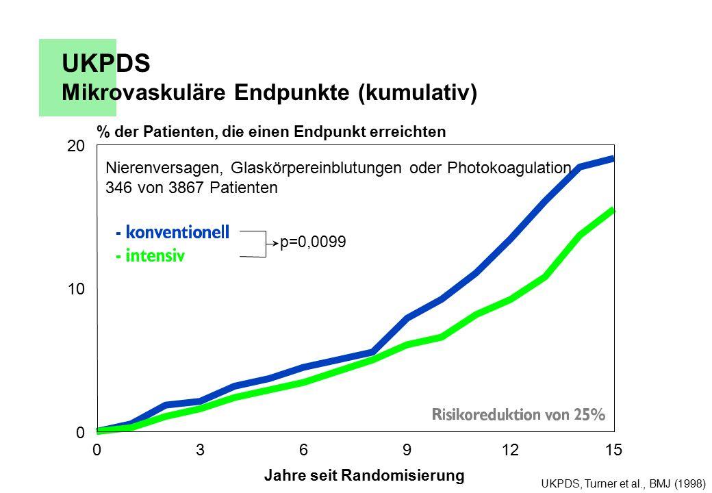 UKPDS Mikrovaskuläre Endpunkte (kumulativ) UKPDS, Turner et al., BMJ (1998) 03691215 Jahre seit Randomisierung 0 10 20 % der Patienten, die einen Endpunkt erreichten p=0,0099 Nierenversagen, Glaskörpereinblutungen oder Photokoagulation 346 von 3867 Patienten