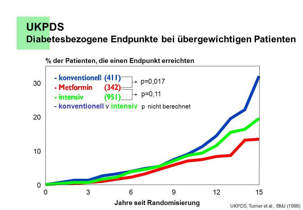 UKPDS Diabetesbezogene Endpunkte bei übergewichtigen Patienten UKPDS, Turner et al., BMJ (1998) 03691215 Jahre seit Randomisierung 0 10 20 30 % der Patienten, die einen Endpunkt erreichten p=0,017 p=0,11 - konventionell v intensiv p nicht berechnet