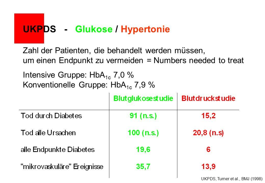 UKPDS - Glukose / Hypertonie Zahl der Patienten, die behandelt werden müssen, um einen Endpunkt zu vermeiden = Numbers needed to treat UKPDS, Turner et al., BMJ (1998) Intensive Gruppe: HbA 1c 7,0 % Konventionelle Gruppe: HbA 1c 7,9 %