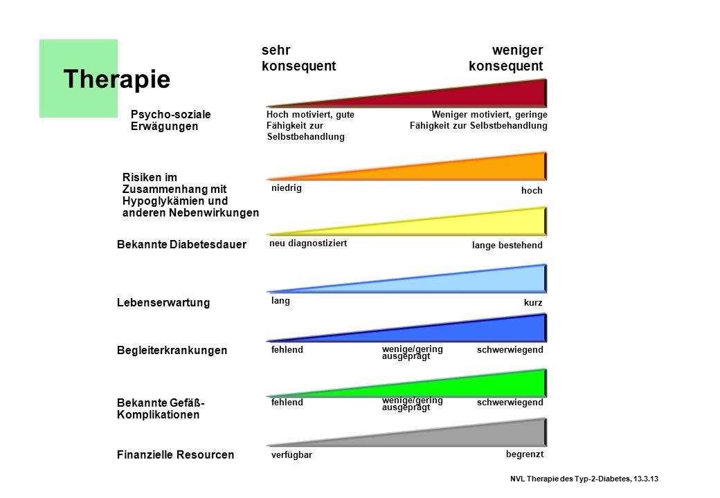 NVL Therapie des Typ-2-Diabetes, 13.3.13 Therapie sehr konsequent weniger konsequent Psycho-soziale Erwägungen Hoch motiviert, gute Fähigkeit zur Selb