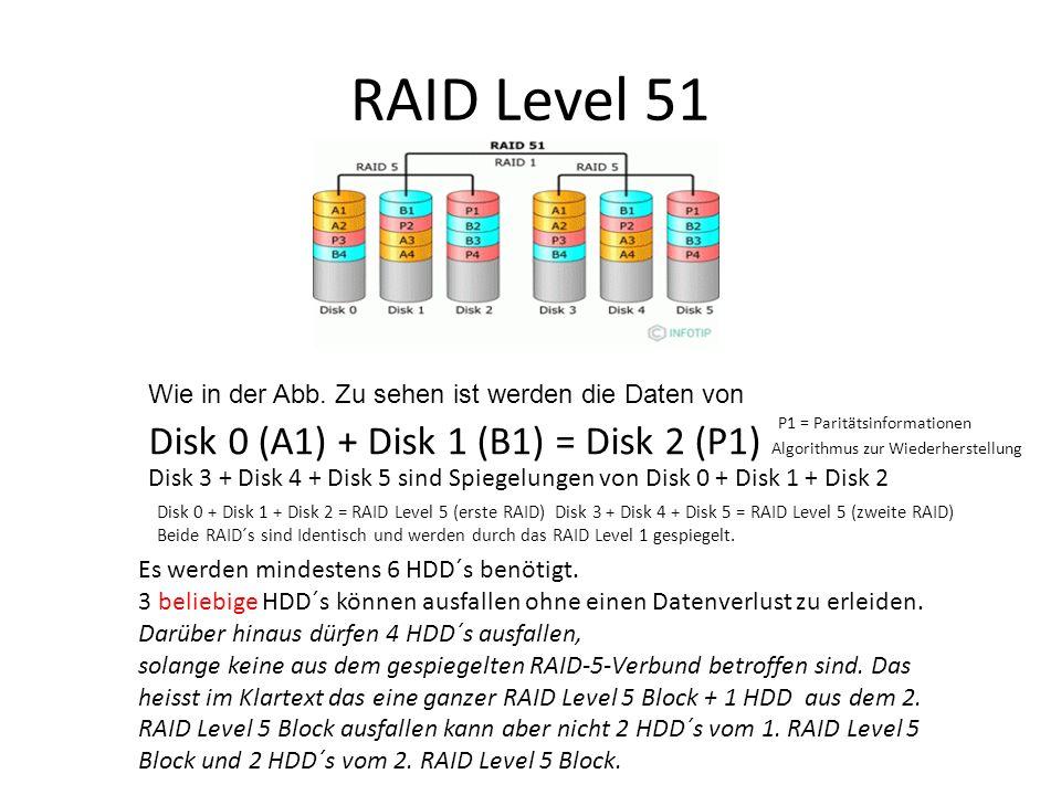 RAID Level 51 Es werden mindestens 6 HDD´s benötigt. 3 beliebige HDD´s können ausfallen ohne einen Datenverlust zu erleiden. Darüber hinaus dürfen 4 H