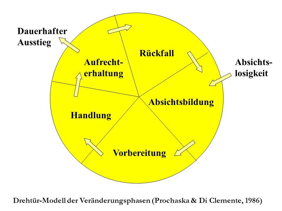Vorbereitung Absichtsbildung Rückfall Aufrecht- erhaltung Handlung Absichts- losigkeit Dauerhafter Ausstieg Drehtür-Modell der Veränderungsphasen (Prochaska & Di Clemente, 1986)