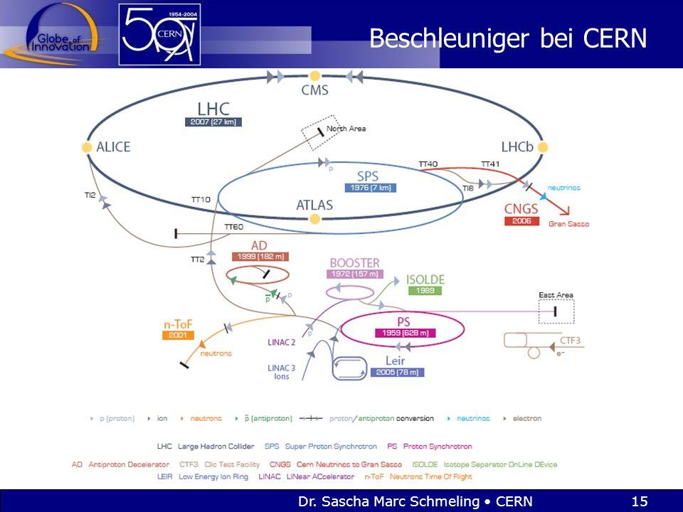 Dr. Sascha Marc Schmeling CERN15 Beschleuniger bei CERN