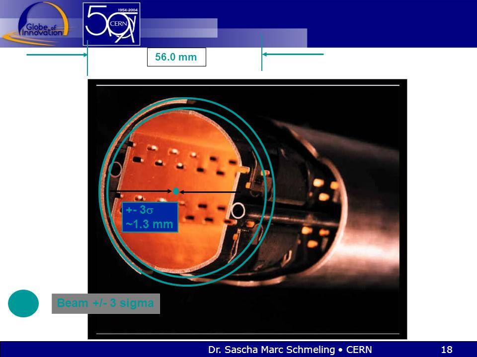 Dr. Sascha Marc Schmeling CERN18 +- 3  ~1.3 mm Beam +/- 3 sigma 56.0 mm