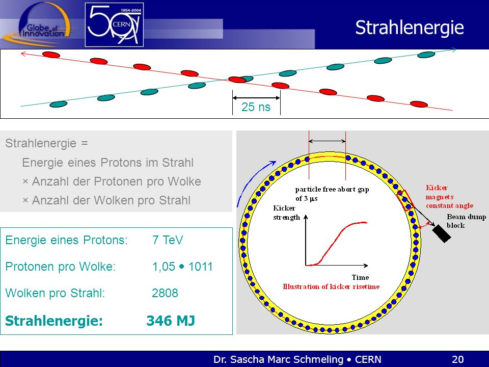 Dr. Sascha Marc Schmeling CERN20 Strahlenergie Strahlenergie = Energie eines Protons im Strahl × Anzahl der Protonen pro Wolke × Anzahl der Wolken pro