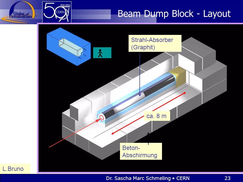 Dr. Sascha Marc Schmeling CERN23 Beam Dump Block - Layout L.Bruno ca. 8 m Beton- Abschirmung Strahl-Absorber (Graphit)