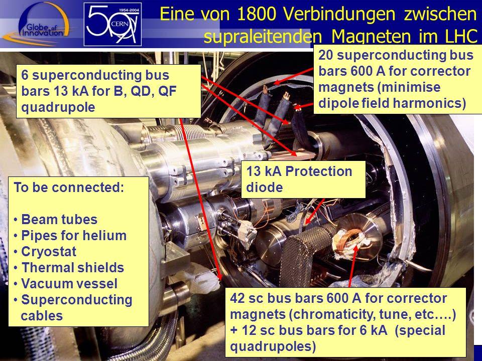 Dr. Sascha Marc Schmeling CERN26 Eine von 1800 Verbindungen zwischen supraleitenden Magneten im LHC 6 superconducting bus bars 13 kA for B, QD, QF qua