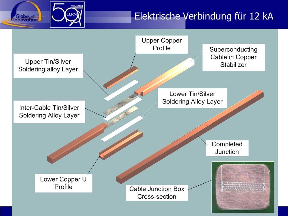 Dr. Sascha Marc Schmeling CERN32 Elektrische Verbindung für 12 kA