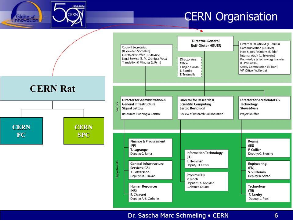 Dr. Sascha Marc Schmeling CERN6 CERN Organisation CERN Rat CERNFCCERNSPC