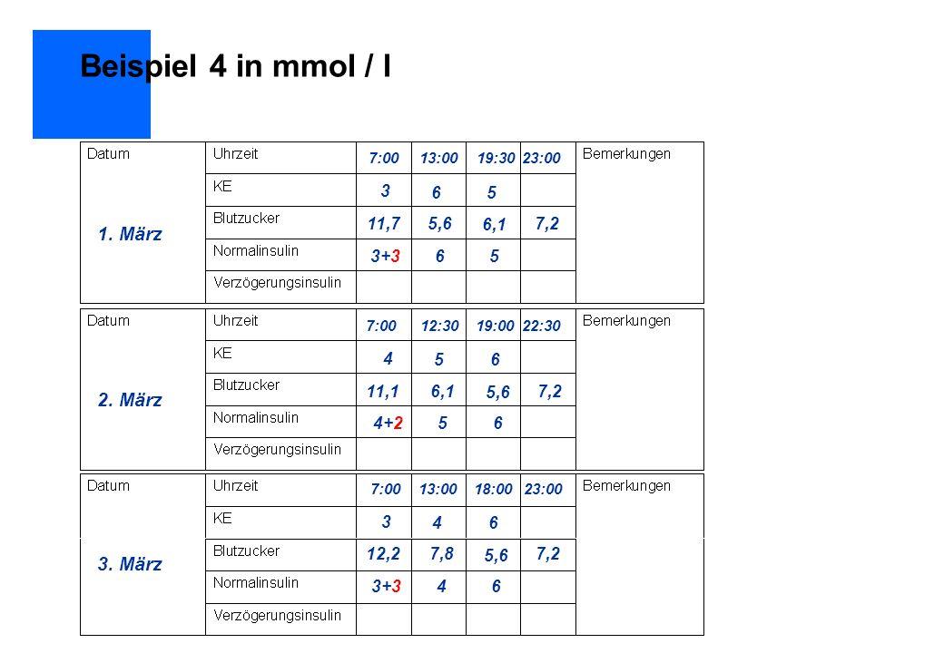 Beispiel 4 in mmol / l 1. März 7:0013:0019:3023:00 3 65 11,75,6 6,1 7,2 3+365 2. März 3. März 7:0012:3019:0022:30 4 56 11,16,1 5,6 7,2 4+256 7:0013:00
