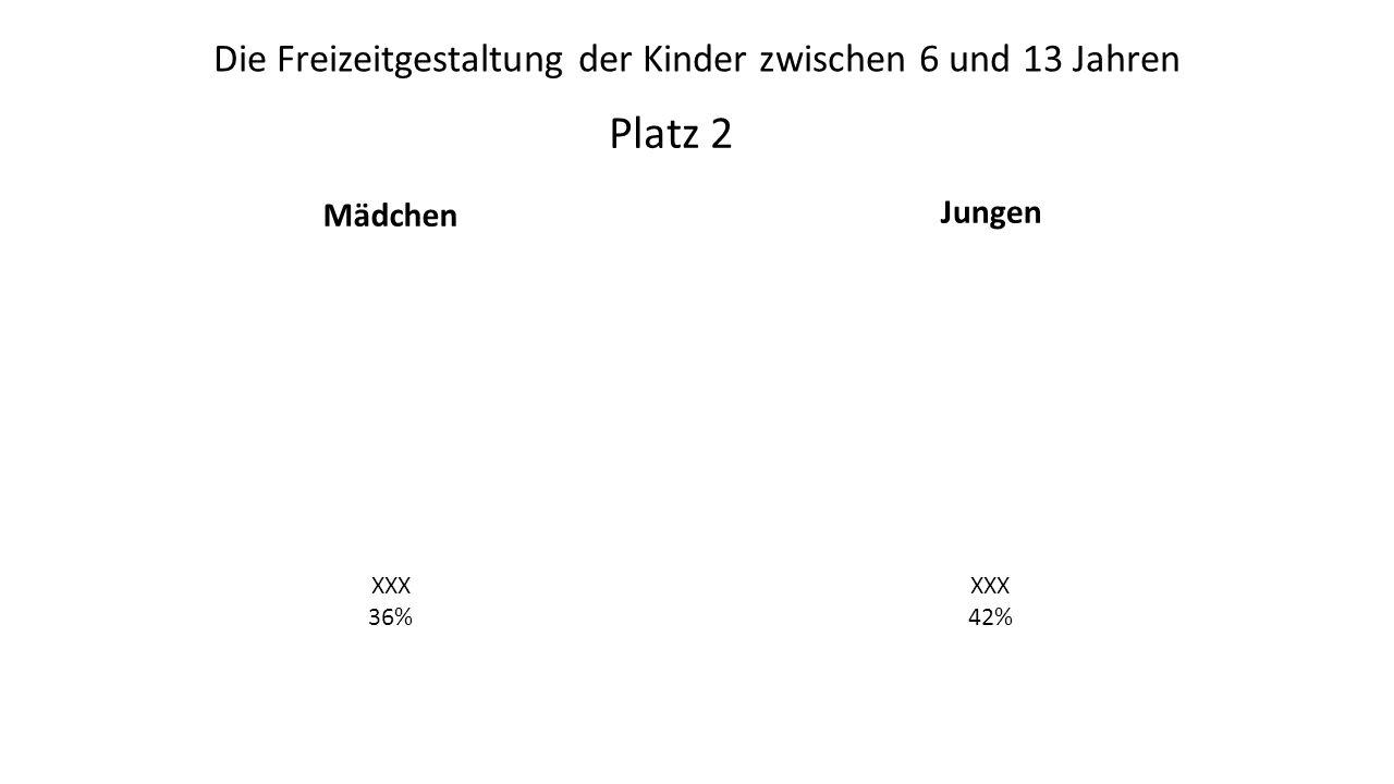 Mädchen Jungen Platz 2 XXX 36% XXX 42% Die Freizeitgestaltung der Kinder zwischen 6 und 13 Jahren