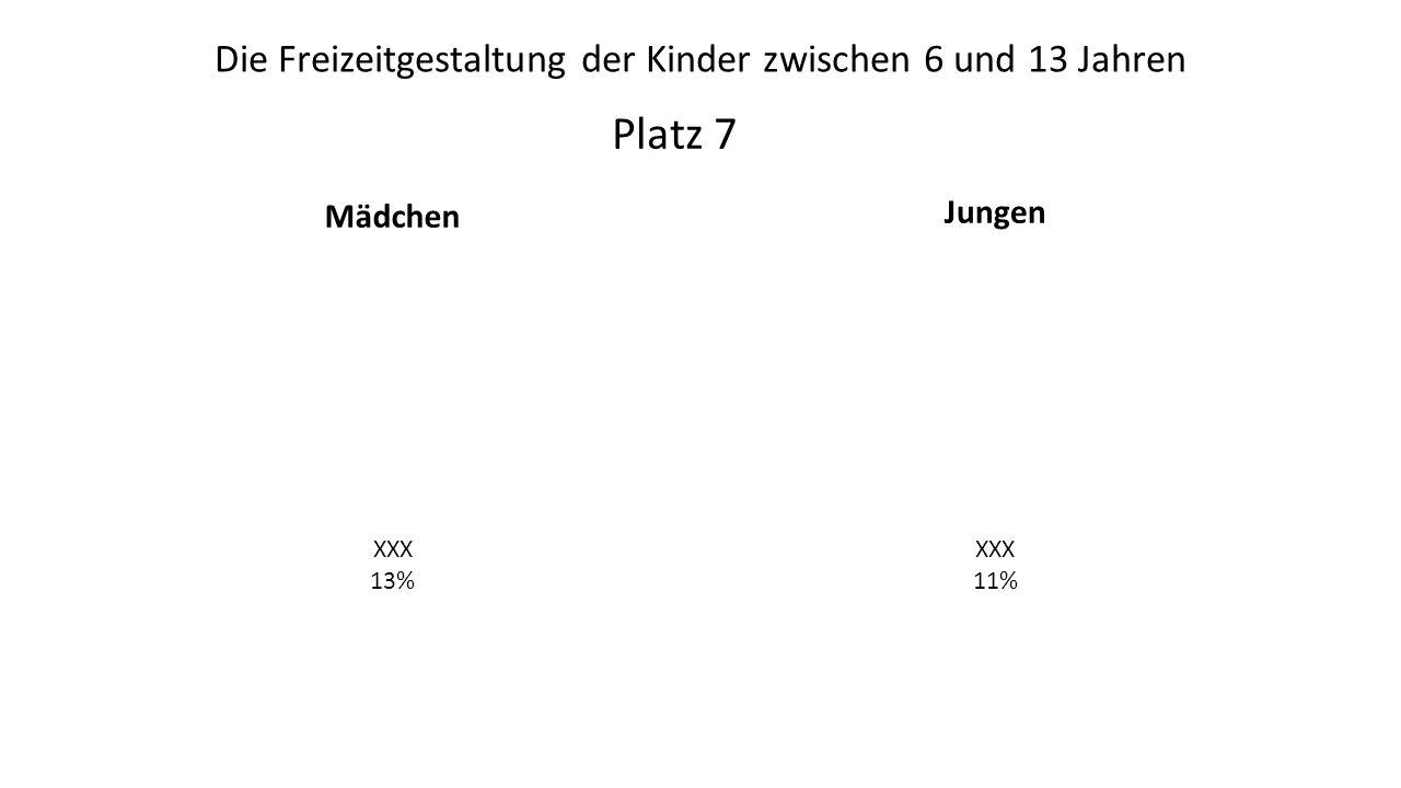Mädchen Jungen Platz 7 Die Freizeitgestaltung der Kinder zwischen 6 und 13 Jahren XXX 13% XXX 11%
