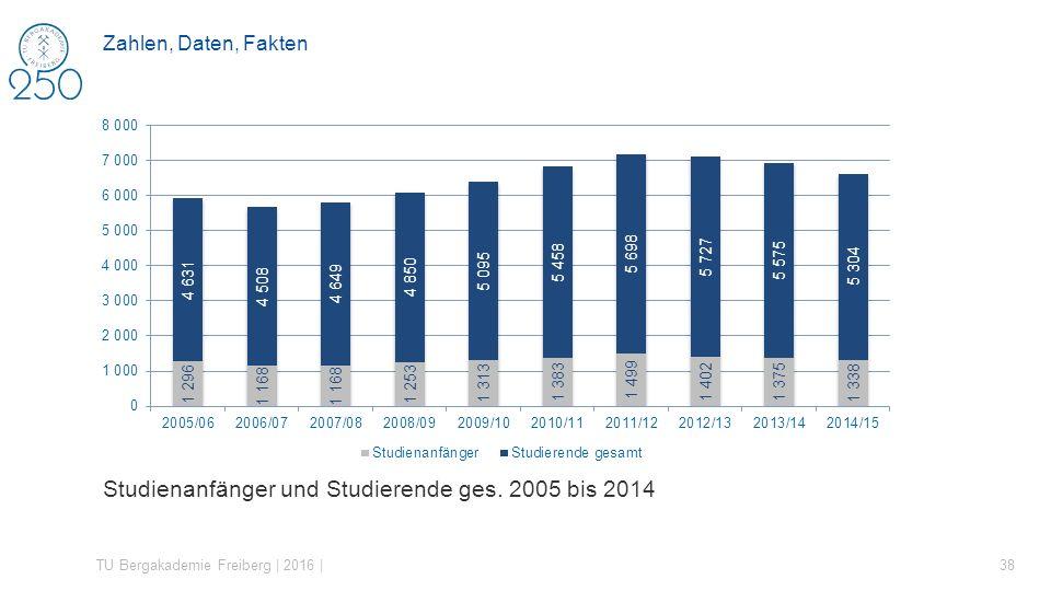 Studienanfänger und Studierende ges. 2005 bis 2014 TU Bergakademie Freiberg | 2016 | 38 Zahlen, Daten, Fakten
