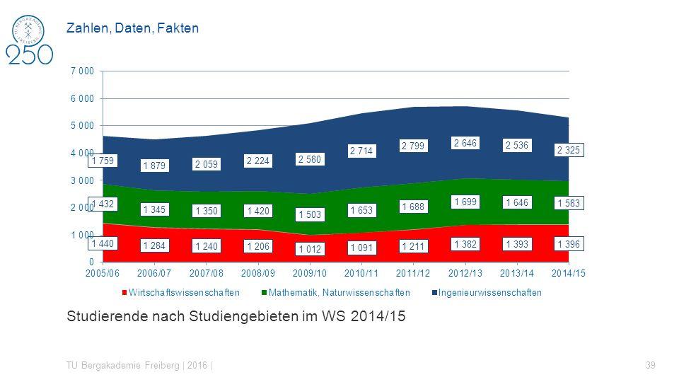 Studierende nach Studiengebieten im WS 2014/15 TU Bergakademie Freiberg | 2016 | 39 Zahlen, Daten, Fakten