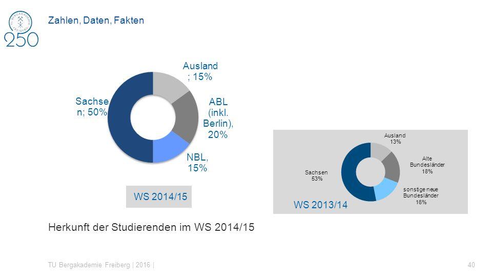 Herkunft der Studierenden im WS 2014/15 TU Bergakademie Freiberg | 2016 | 40 Zahlen, Daten, Fakten WS 2013/14 WS 2014/15