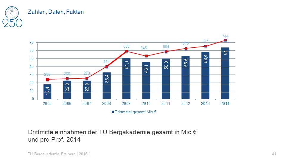 Drittmitteleinnahmen der TU Bergakademie gesamt in Mio € und pro Prof. 2014 TU Bergakademie Freiberg | 2016 | 41 Zahlen, Daten, Fakten